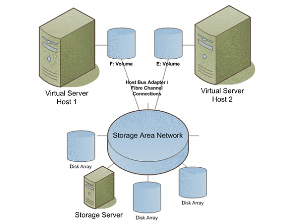 Post image for Using a NAS In a Virtualized Environment