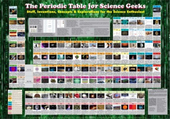 Post image for Periodic Table for Science Geeks