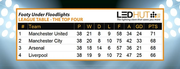 Post image for Manchester United are Premier League Champions When Playing Under Floodlights
