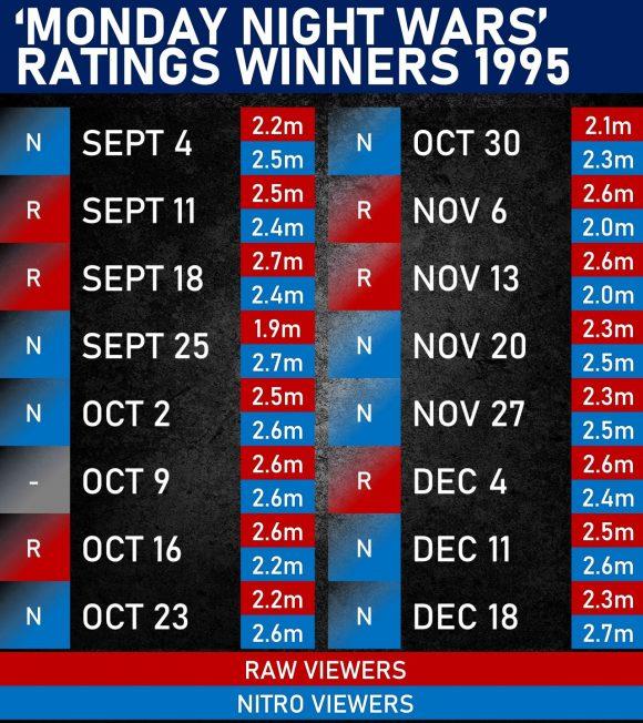 monday night wars ratings