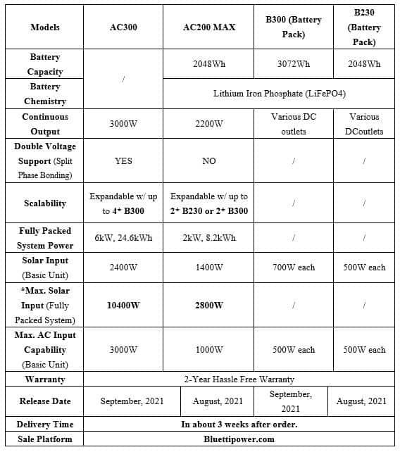 ac300 specs sheet